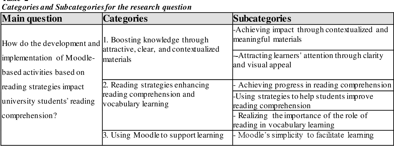 PDF] The Impact Of Moodle-based Worksheets To Enhance Students' Reading  Comprehension Semantic Scholar