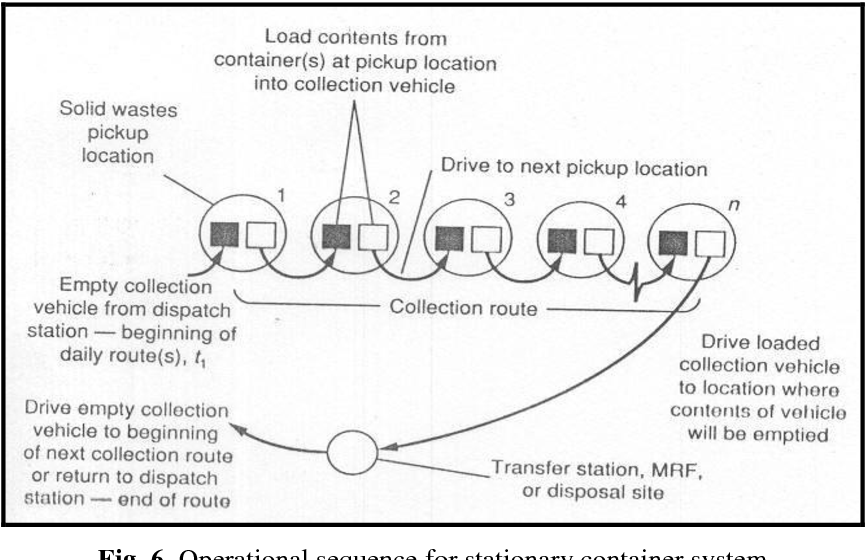 Figure 6 from Cost Appraisal of Municipal Solid Waste