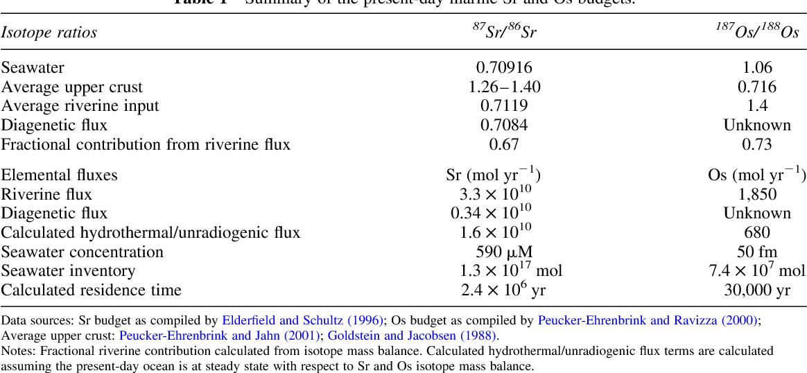 Records of Cenozoic Ocean Chemistry - Semantic Scholar