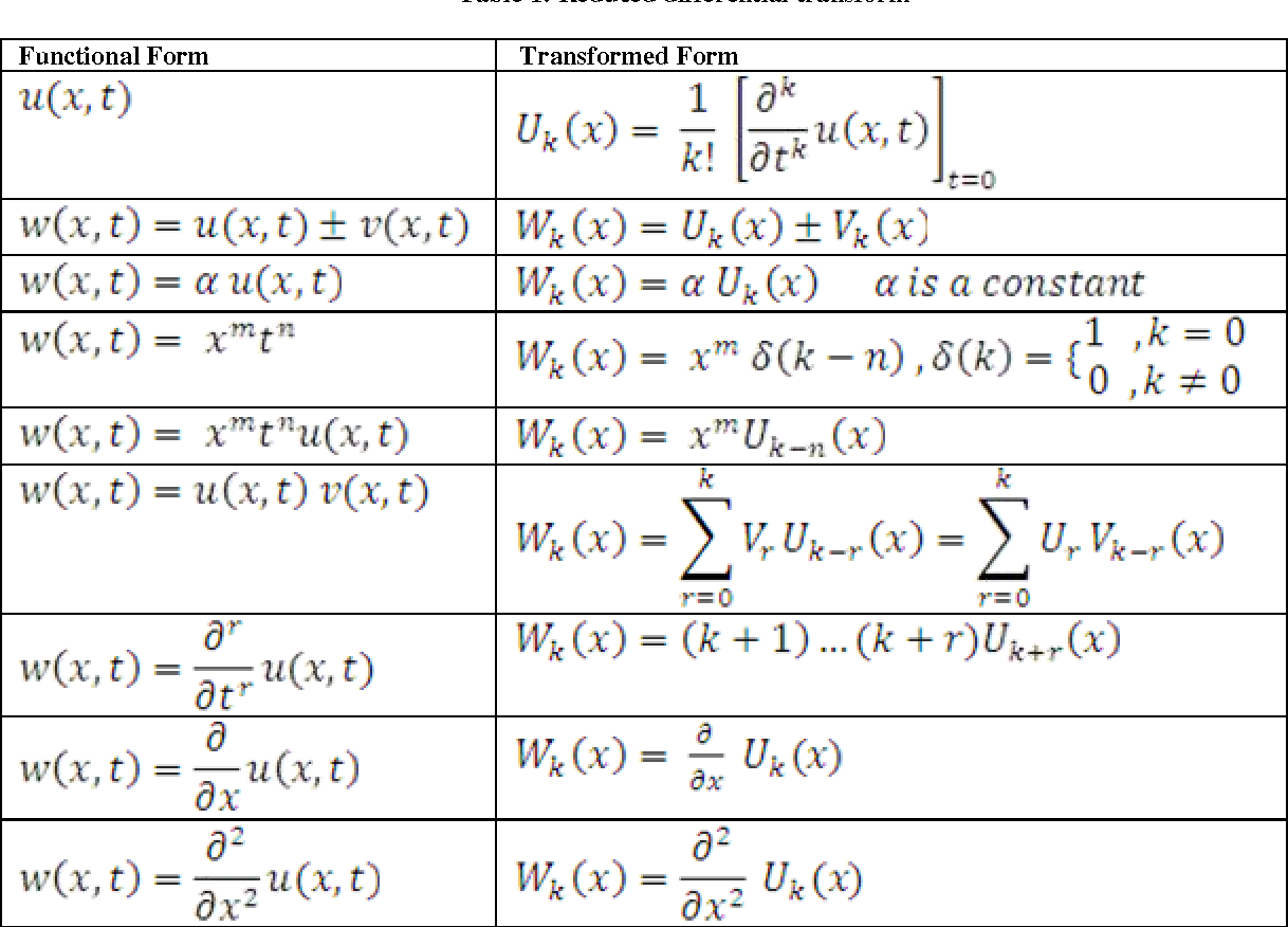 Table 1 from The Use of Reduced Differential Transform