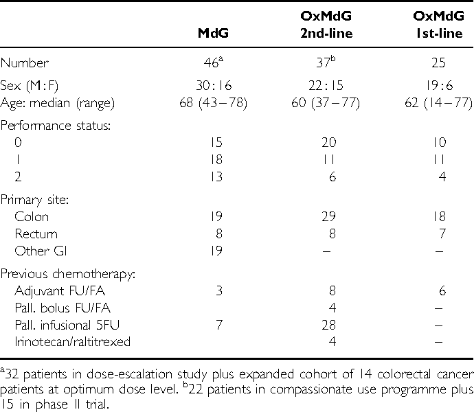 A Modified De Gramont Regimen Of Fluorouracil Alone And With Oxaliplatin For Advanced Colorectal Cancer Semantic Scholar