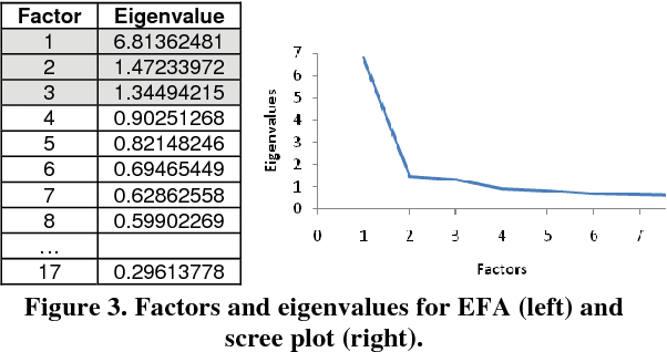 Figure 3. Factors and eigenvalues for EFA (left) and scree plot (right).