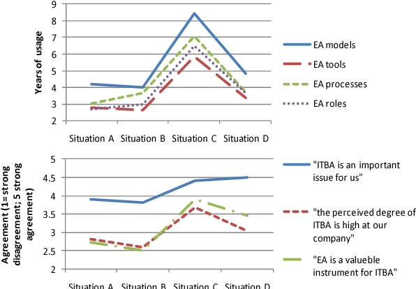 Figure 5. Characterization of as-is situations regarding usage of EA and perceptions on IT/business alignment.