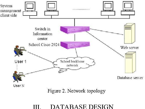 Design And Realization Of Network Oriented Library