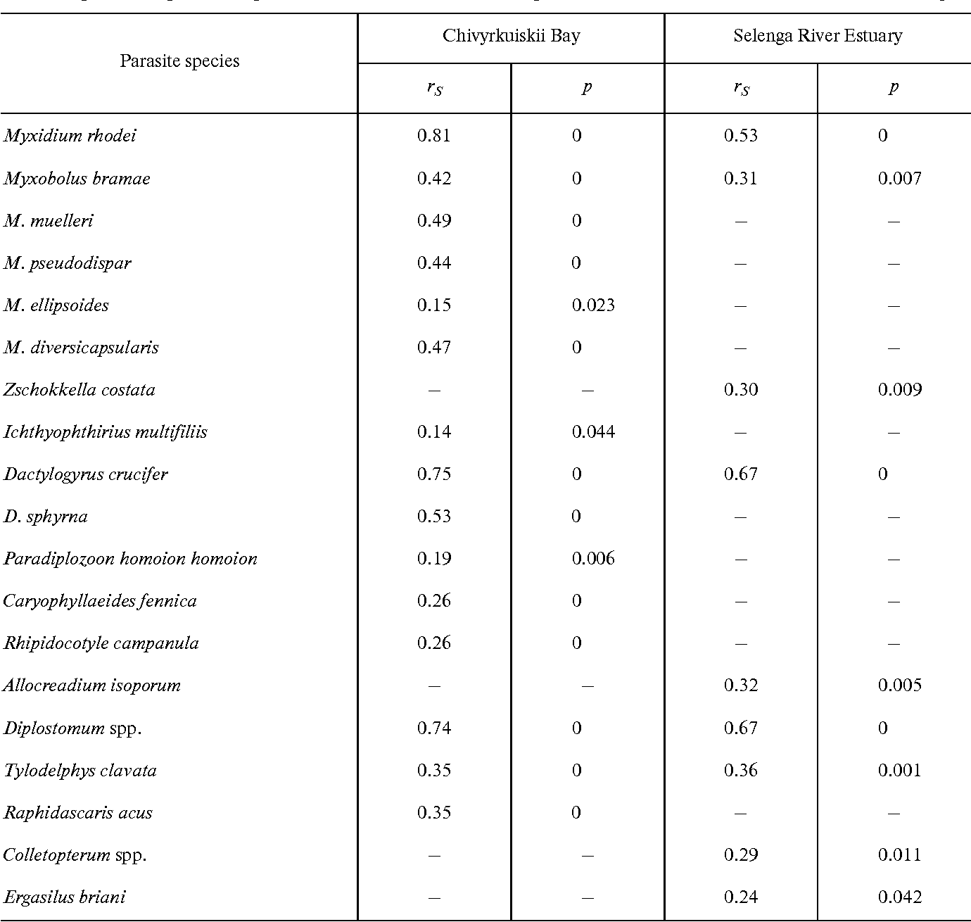 Table 1 from Dependence that the community structure of the