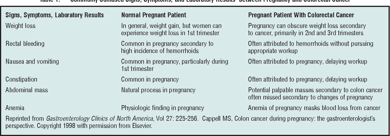 Table 1 From Colon Cancer In Pregnancy Semantic Scholar