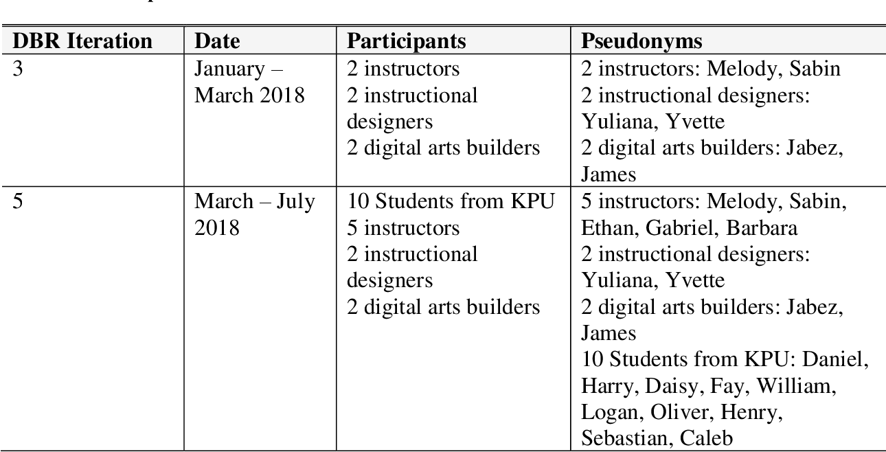 Design Of A 3d Virtual Learning Environment For Acquisition Of Cultural Competence In Nurse Education Experiences Of Nursing And Other Health Care Students Instructors And Instructional Designers Semantic Scholar