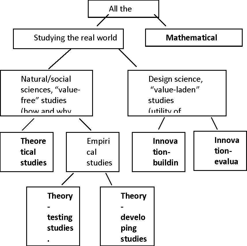 Mapping Research Questions to Research Methods - Semantic