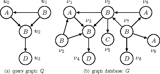 PDF] BB-Graph: A New Subgraph Isomorphism Algorithm for