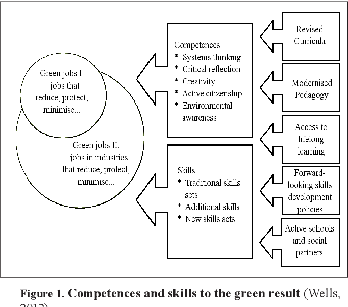 Figure 1 from KNOWLEDGE, SKILLS AND ATTITUDE IN TOURISM