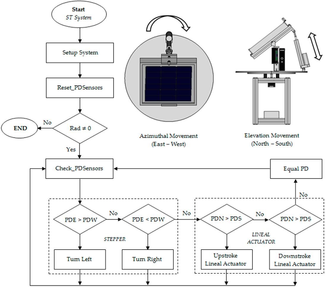 PDF] New Prototype of Photovoltaic Solar Tracker Based on