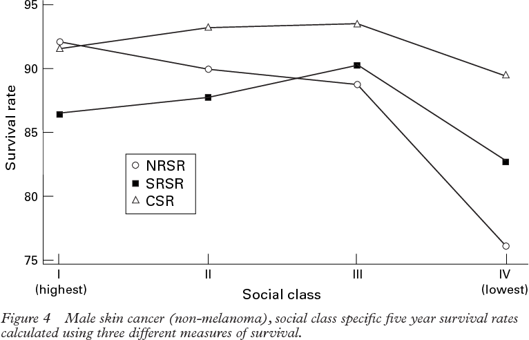 Figure 4 From Mortality A Finnish Population Based Study Social Class Differences In General Population Patient Survival Is It Necessary To Control For Measuring Social Class Differences In Cancer Semantic Scholar