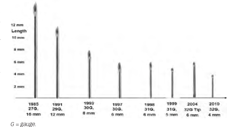 Figure 1 from Advances in Insulin Injection Research