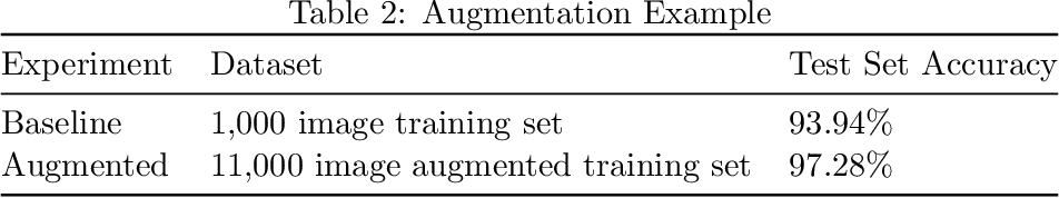 PDF] Augmentor: An Image Augmentation Library for Machine