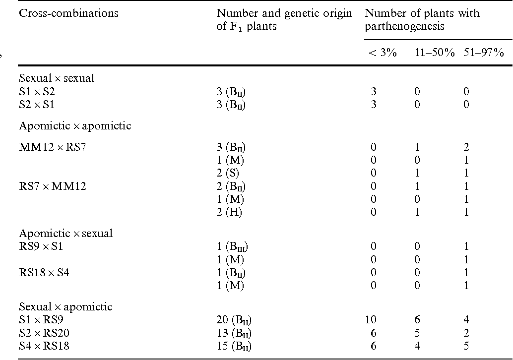 Table 2 from Inheritance of parthenogenesis in Poa pratensis