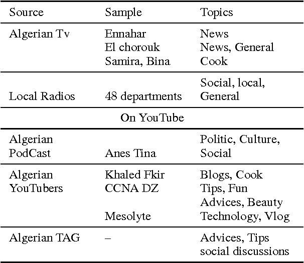 Table 2 from Toward a Web-based Speech Corpus for Algerian