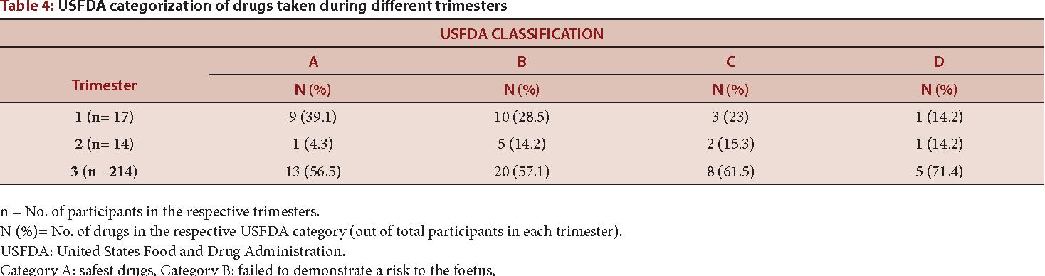 PDF] Assessment of Drug Usage Pattern during Pregnancy at a