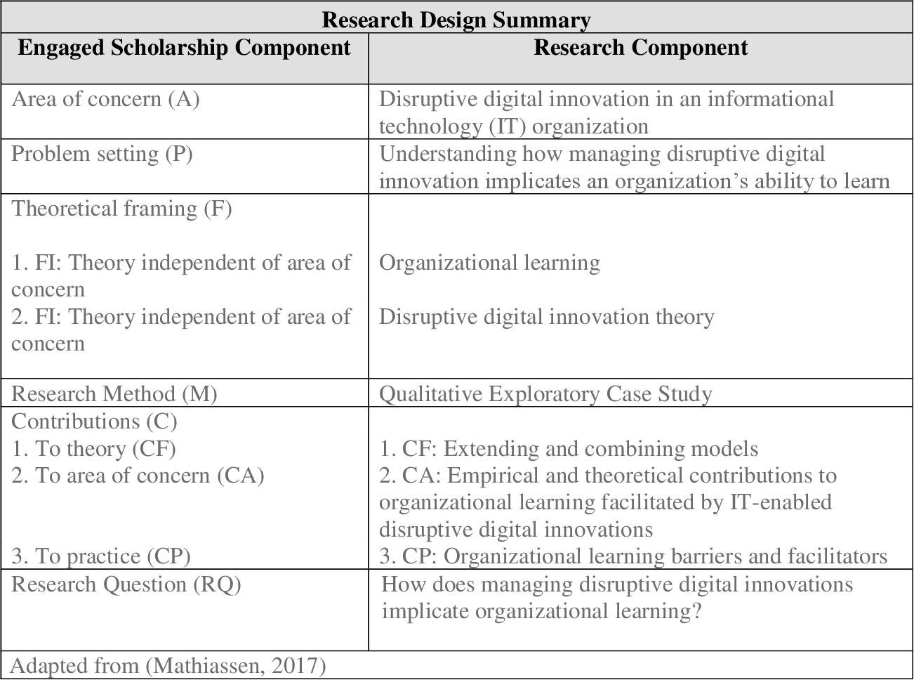 Organizational Learning Through Disruptive Digital Innovation A Blockchain Implementation Semantic Scholar