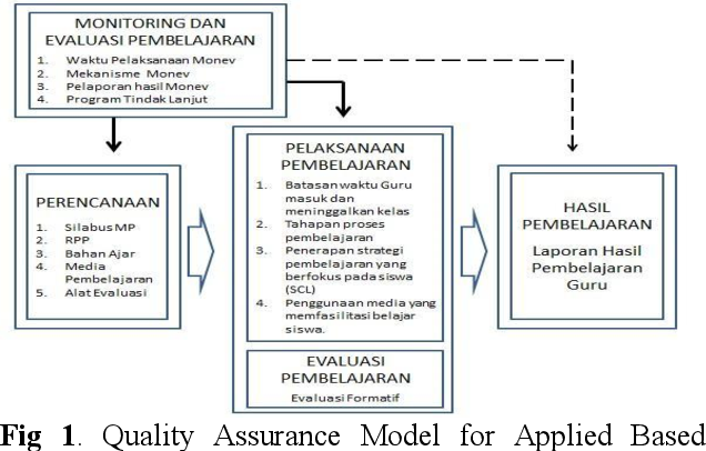 Pdf Effectiveness Study On Applied Quality Assurance Of Ducational Technology In Learning Quality Improvement In Universities Semantic Scholar
