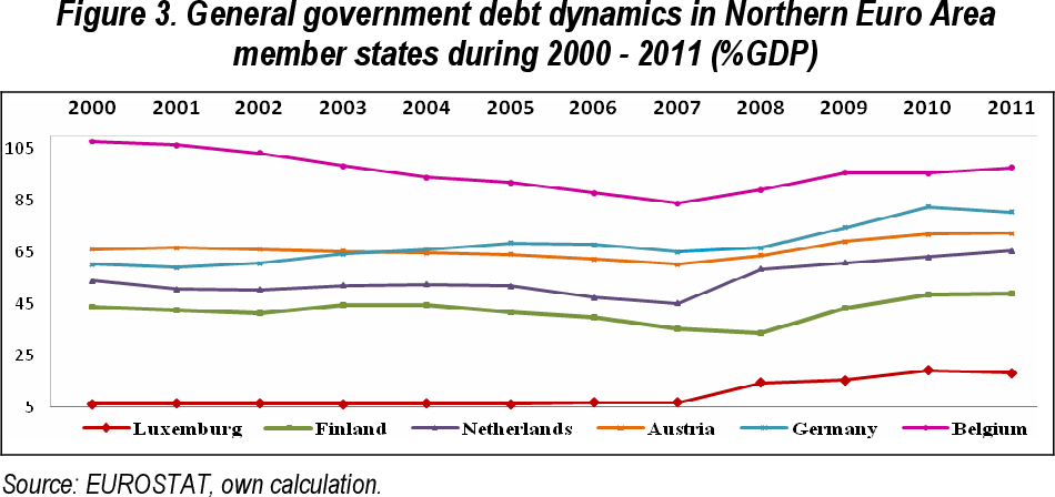 PDF] CURRENT ACCOUNT BALANCE, PRIVATE DEBT AND EURO AREA