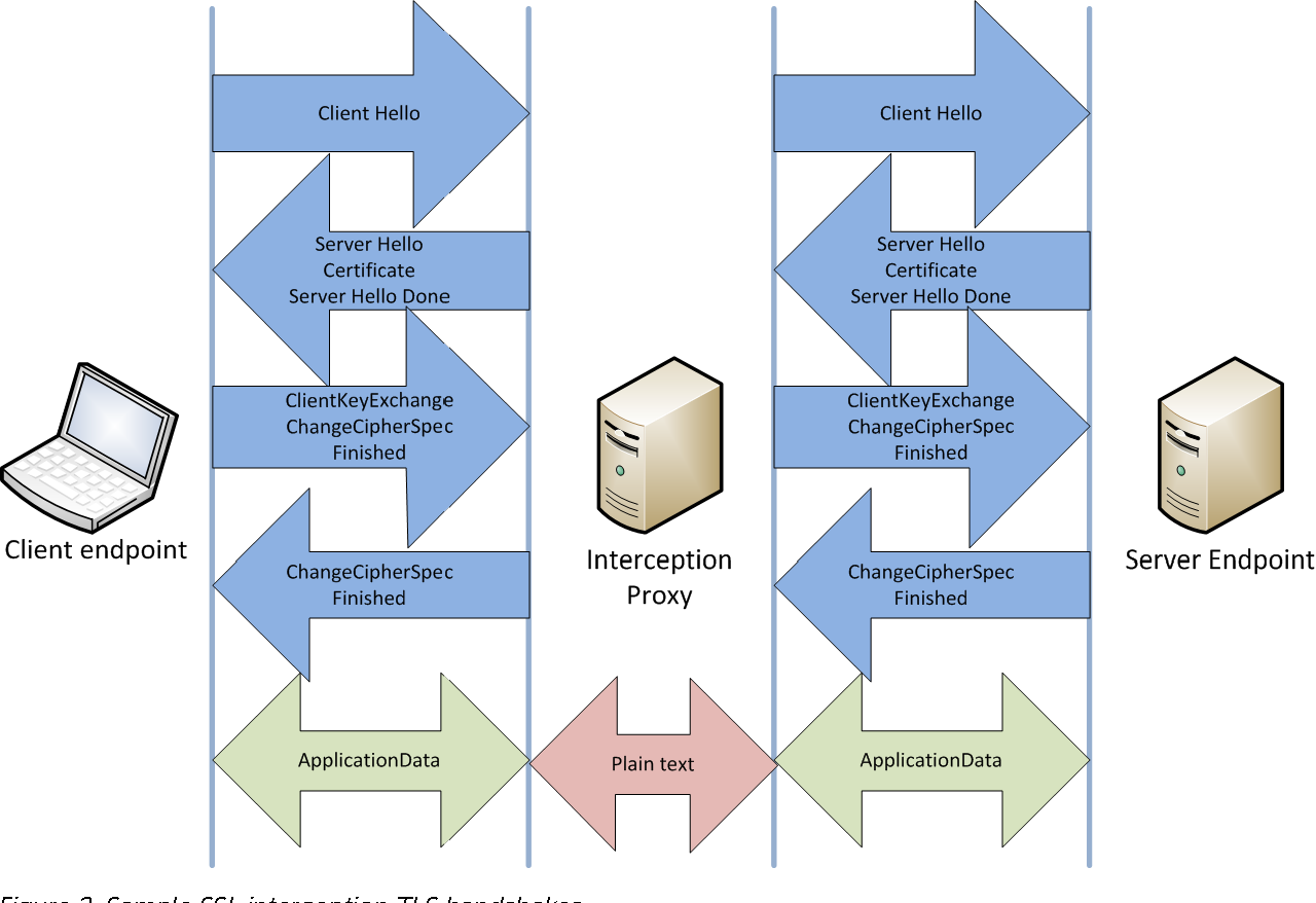 Figure 2 from SSL/TLS Interception Proxies and Transitive