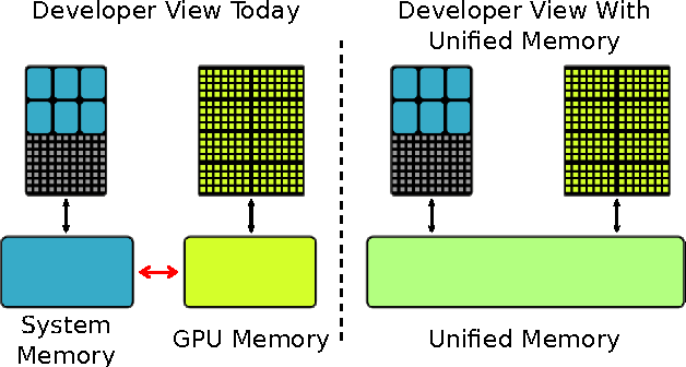 An investigation of Unified Memory Access performance in