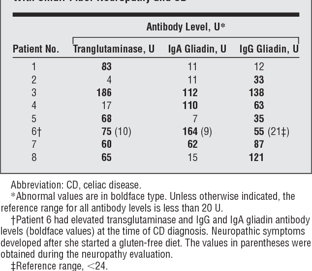 Table 2 from Small-fiber neuropathy/neuronopathy associated
