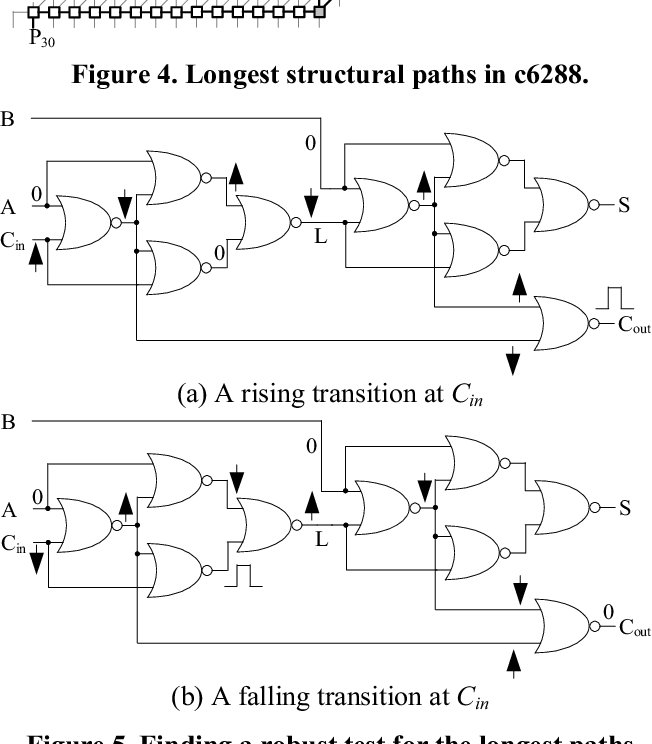 Pdf Testing The Path Delay Faults Of Iscas85 Circuit C6288 Semantic Scholar