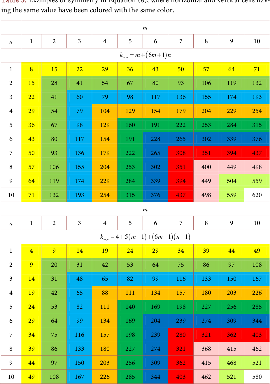 Pdf The Pattern Of Prime Numbers Semantic Scholar