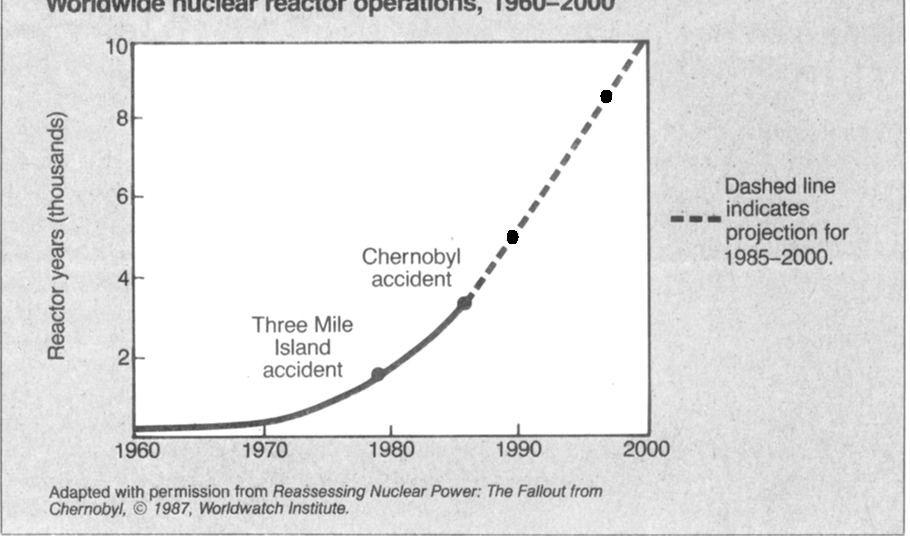 Figure 1 from ES Views: Nuclear Safety After Chernobyl