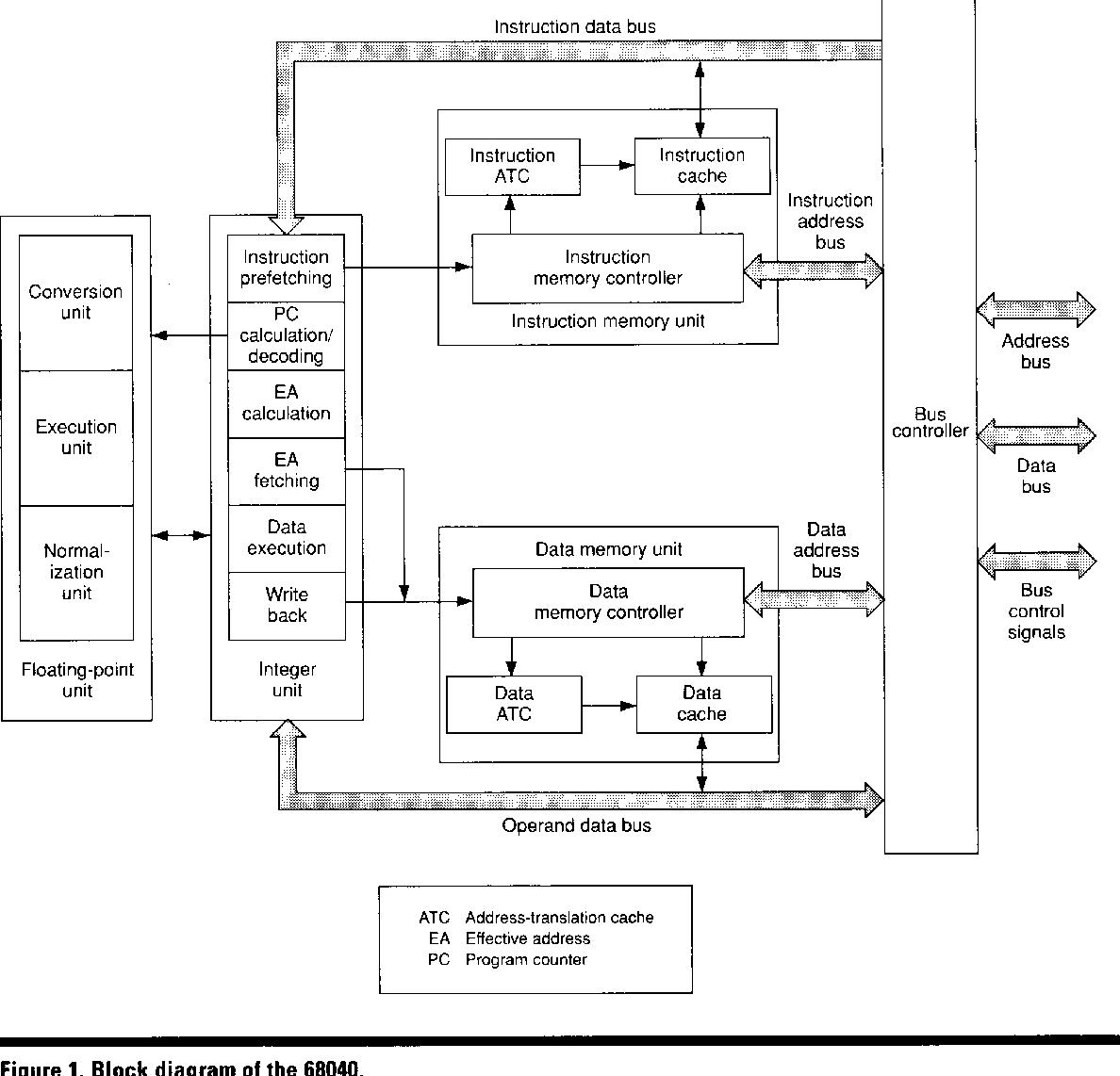 Figure 1 from The 68040 processor. I. Design and implementation | Semantic  ScholarSemantic Scholar