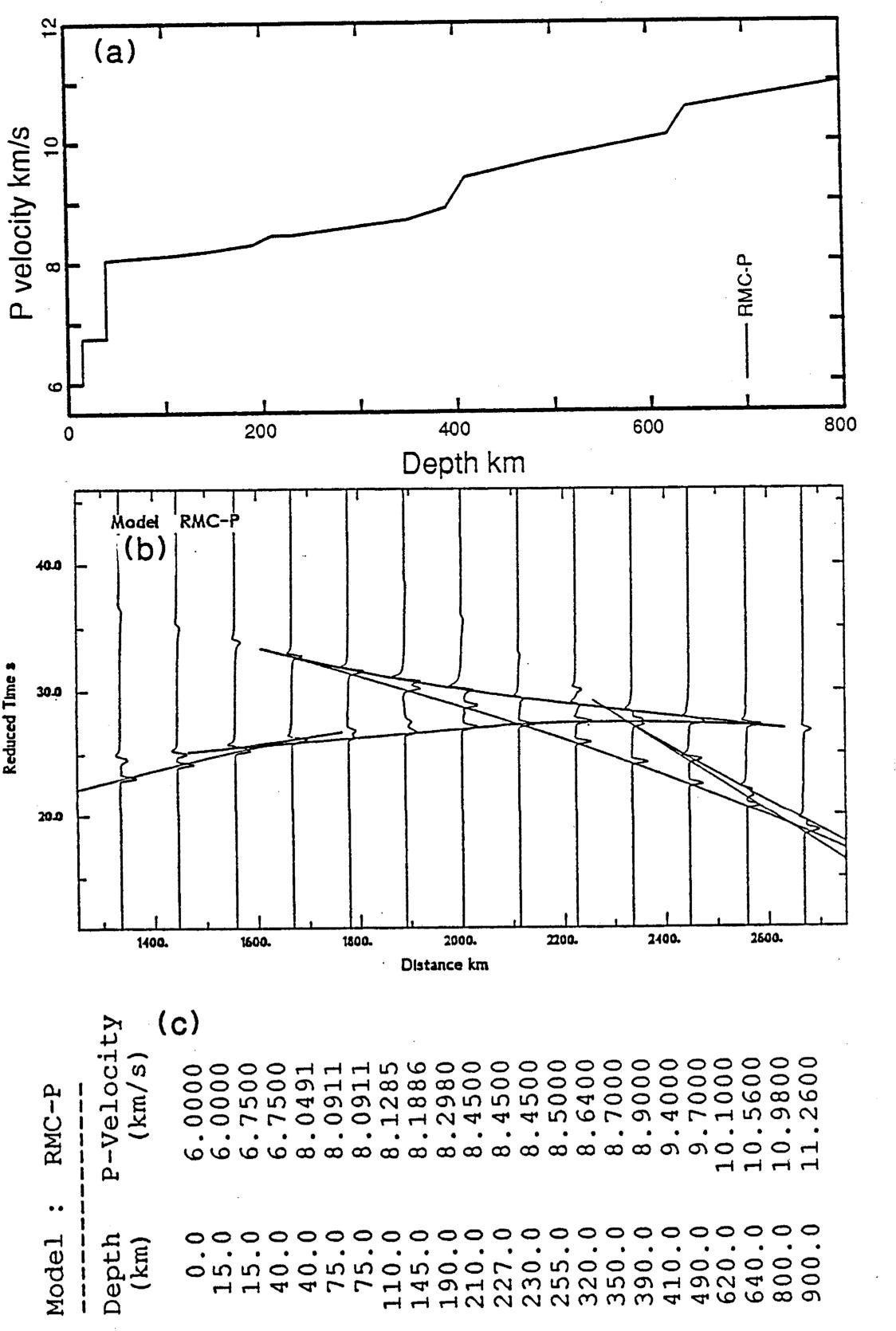 figure 6.2