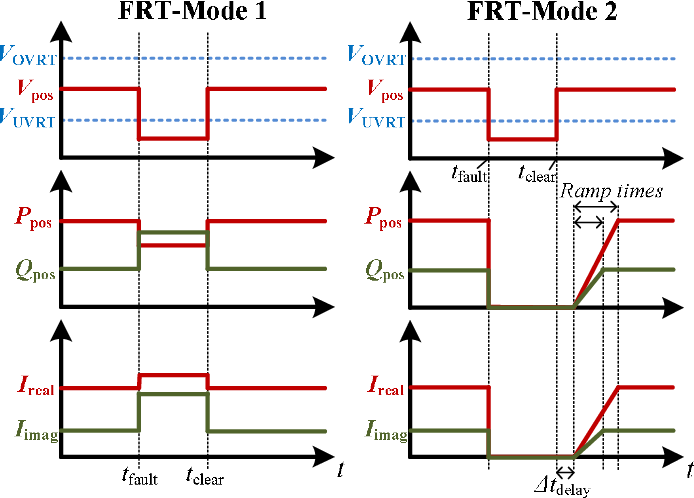 Field Validated Generic EMT-Type Model of a Full Converter