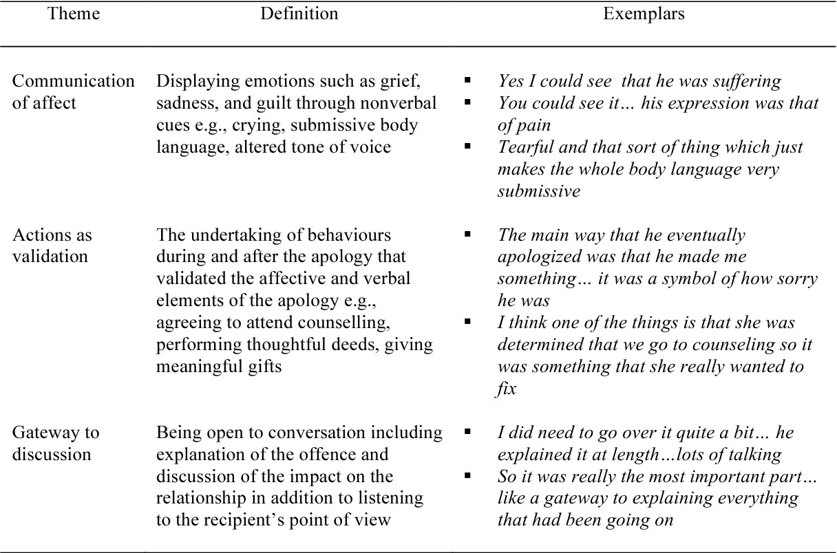 Table 1 from Gender and apologies : Exploring offended
