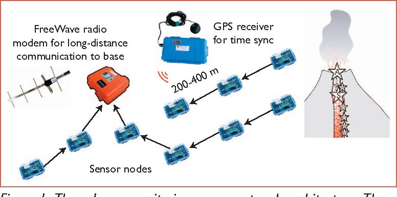 Figure 1 from Deploying a wireless sensor network on an