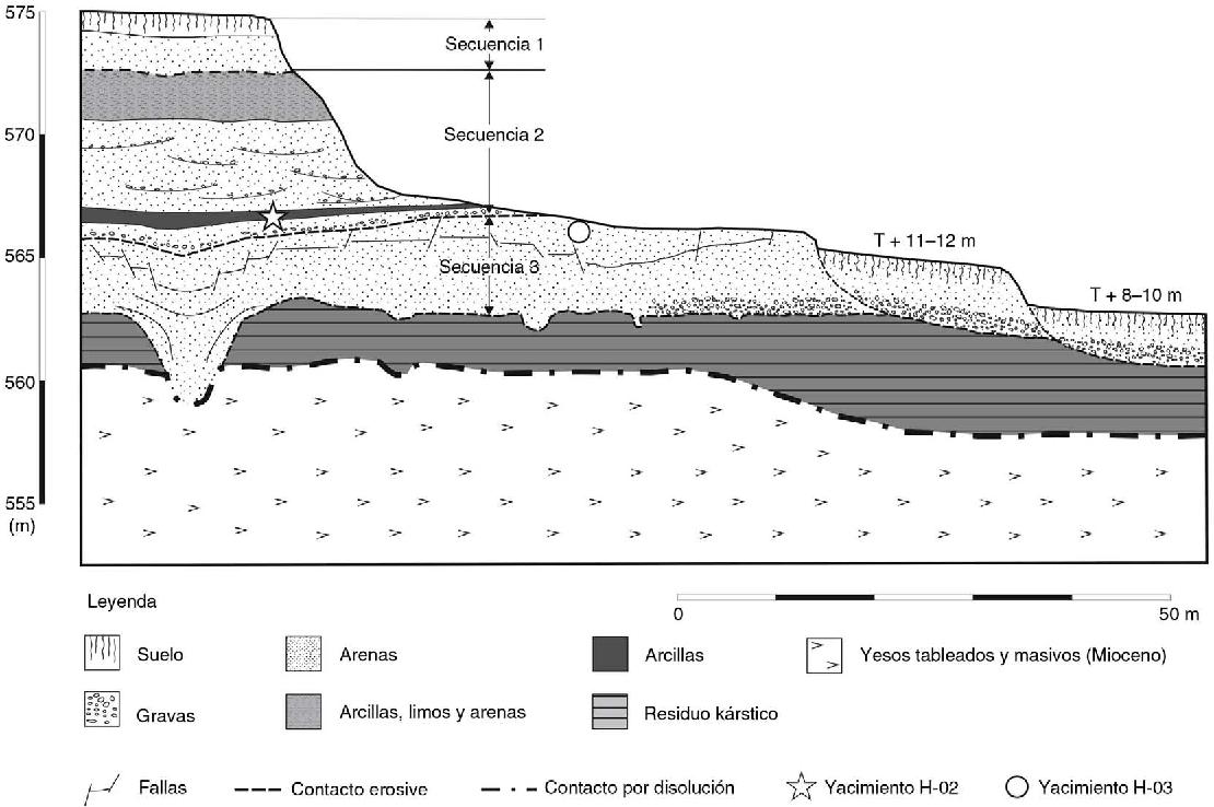 Pdf Biocronología De La Terraza Compleja De Butarque Del