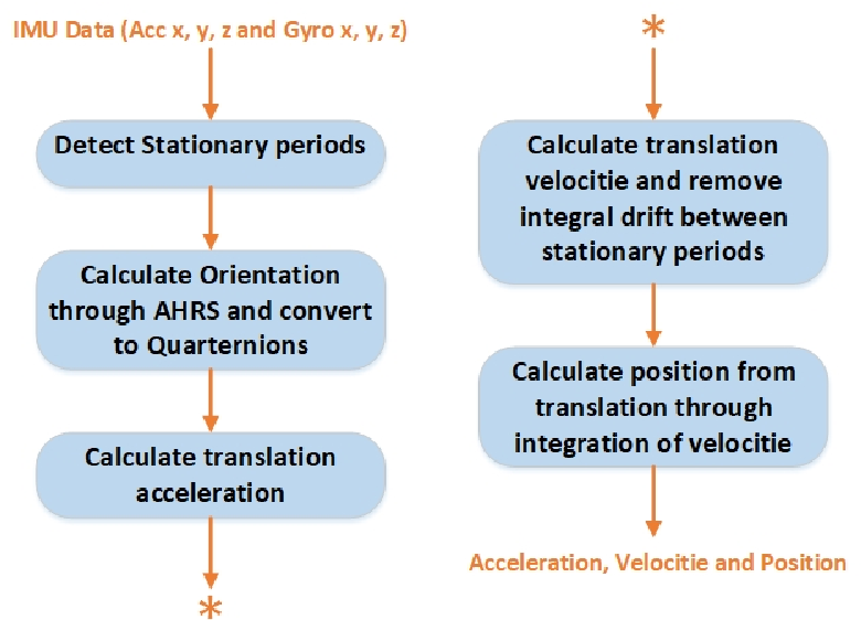 Figure 13 from PLATFORM DEVELOPMENT OF BODY AREA NETWORK FOR