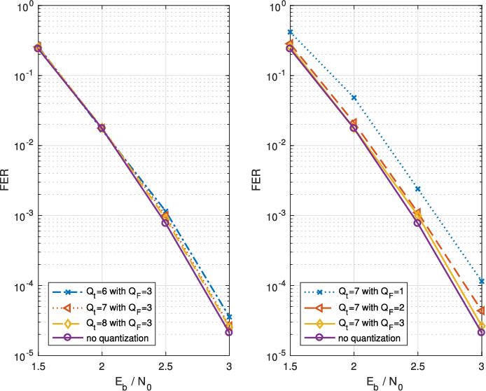 A Multi-Kernel Multi-Code Polar Decoder Architecture