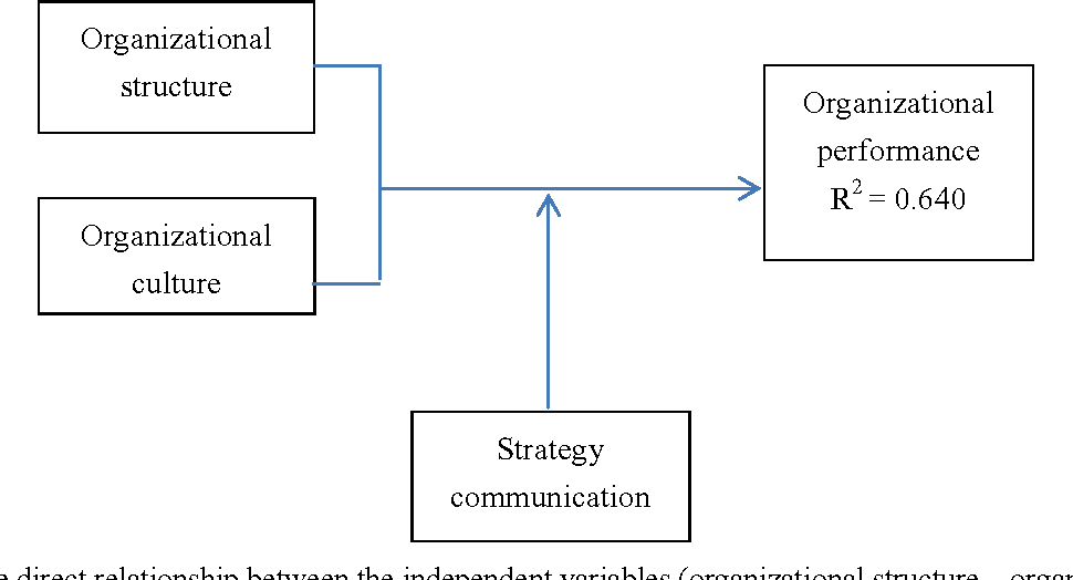 factors that influence organizational structure and design pdf