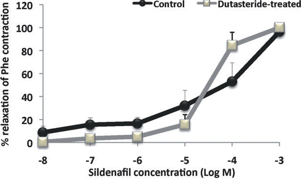 The Effects Of Chronic 5 Alpha Reductase Inhibitor Dutasteride Treatment On Rat Erectile Function Semantic Scholar