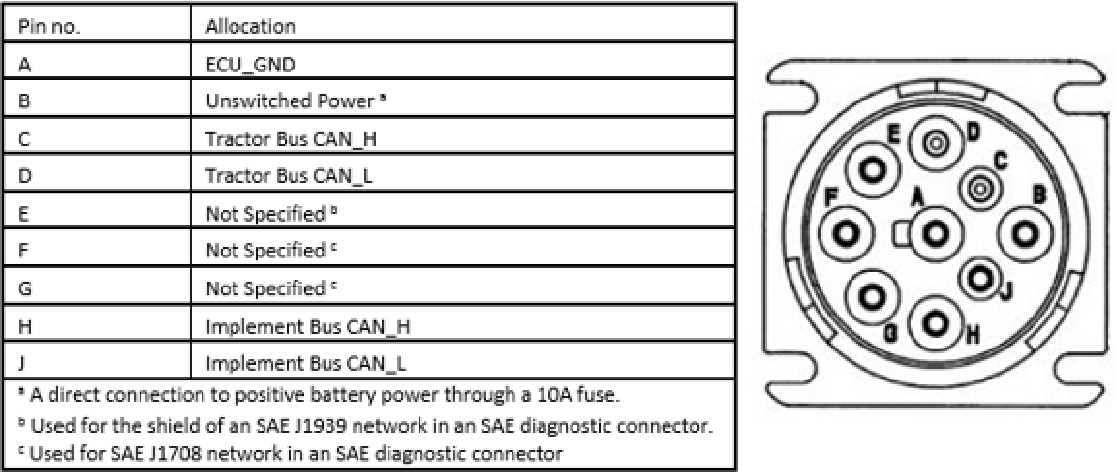 Figure 5 from Controller Area Network (CAN) Bus J1939 Data ... on