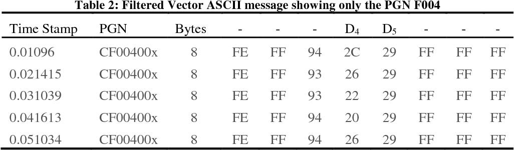 Table 2 from Controller Area Network (CAN) Bus J1939 Data