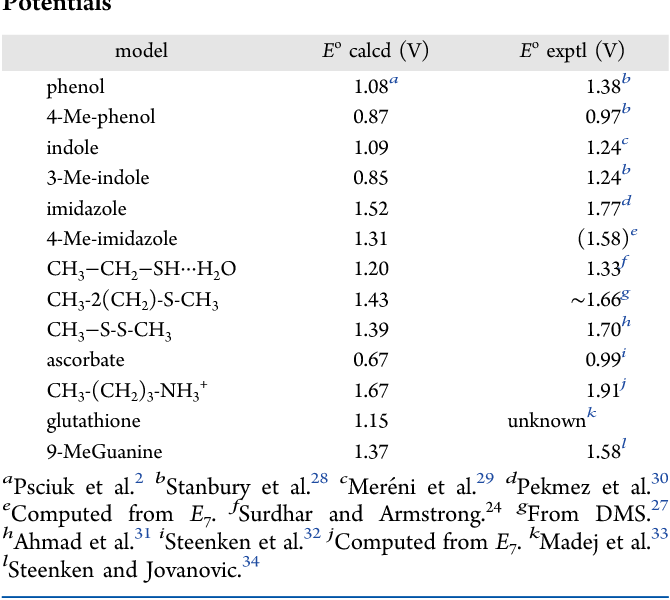 Table 1 From Calculation Of Standard Reduction Potentials Of