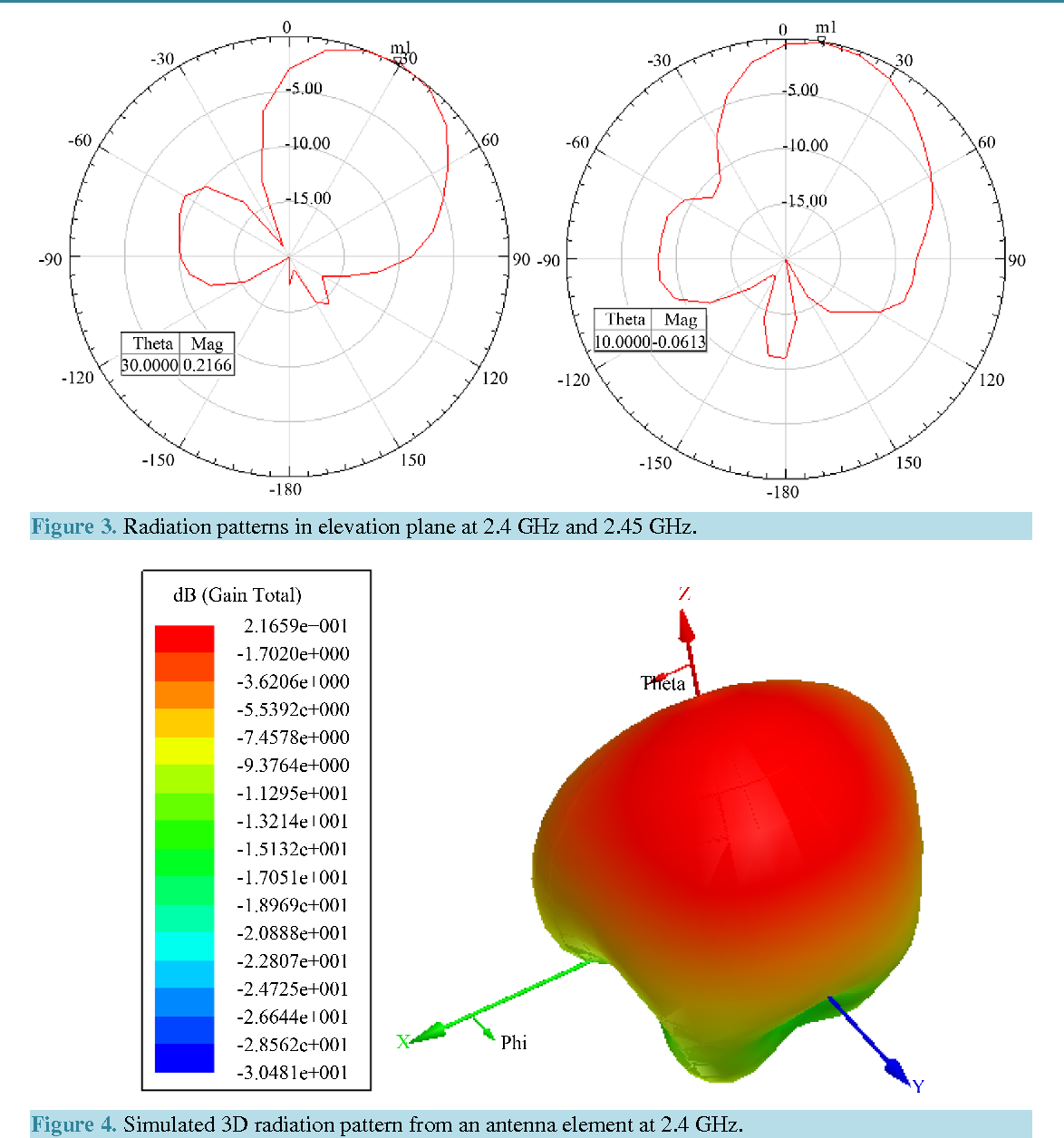 Figure 3 from Beamforming and Angle-of-Arrival Estimation of