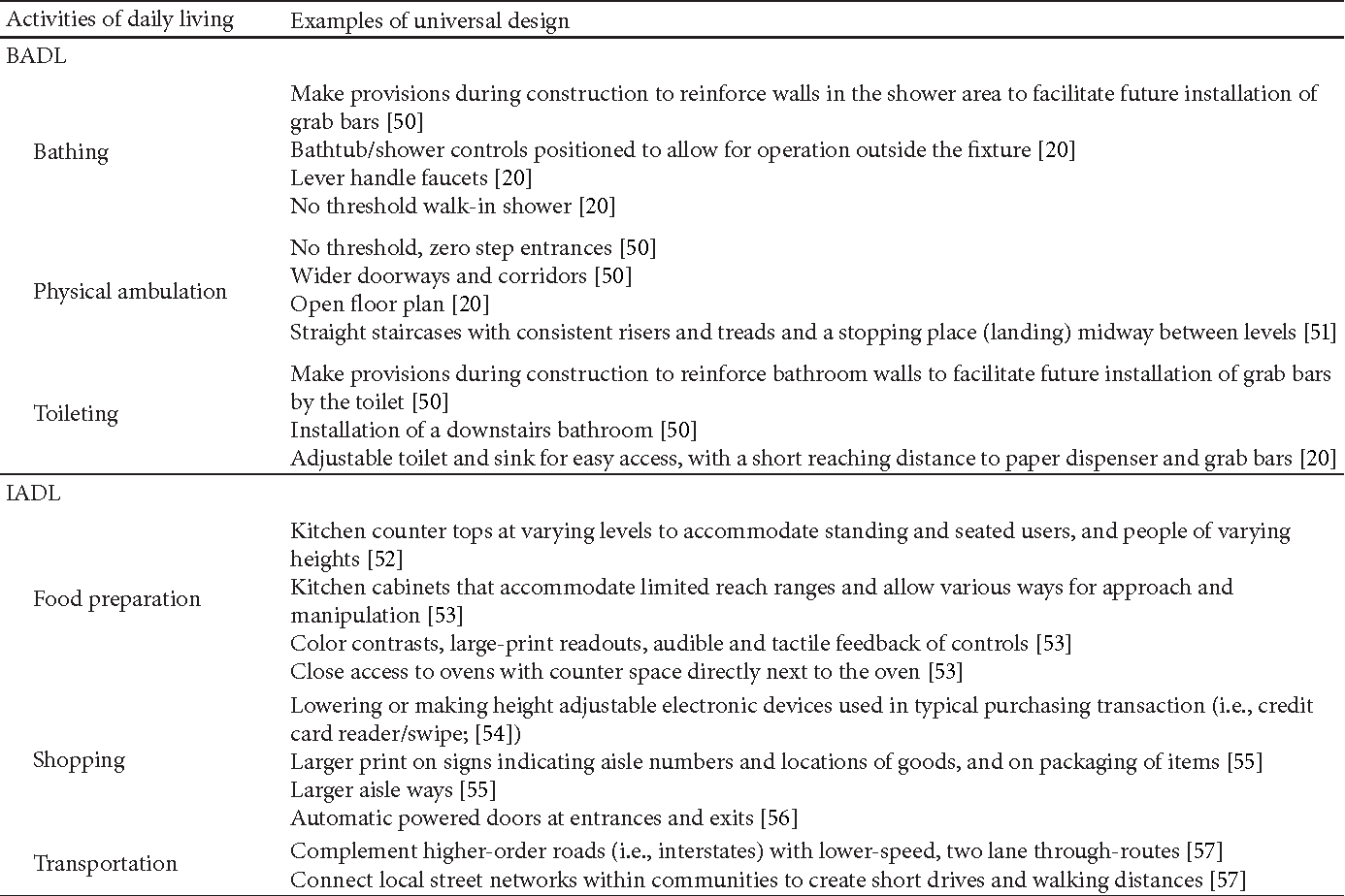 Table 3 from Universal Design: A Step toward Successful