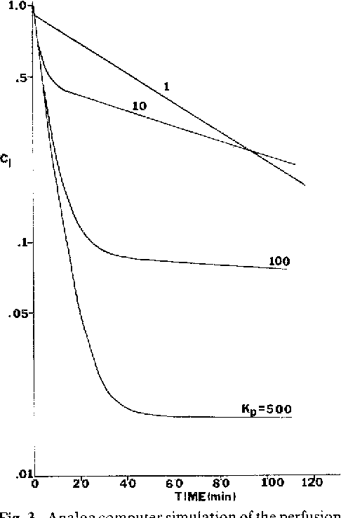 Figure 3 From Clearance Concepts In Pharmacokinetics Semantic Scholar