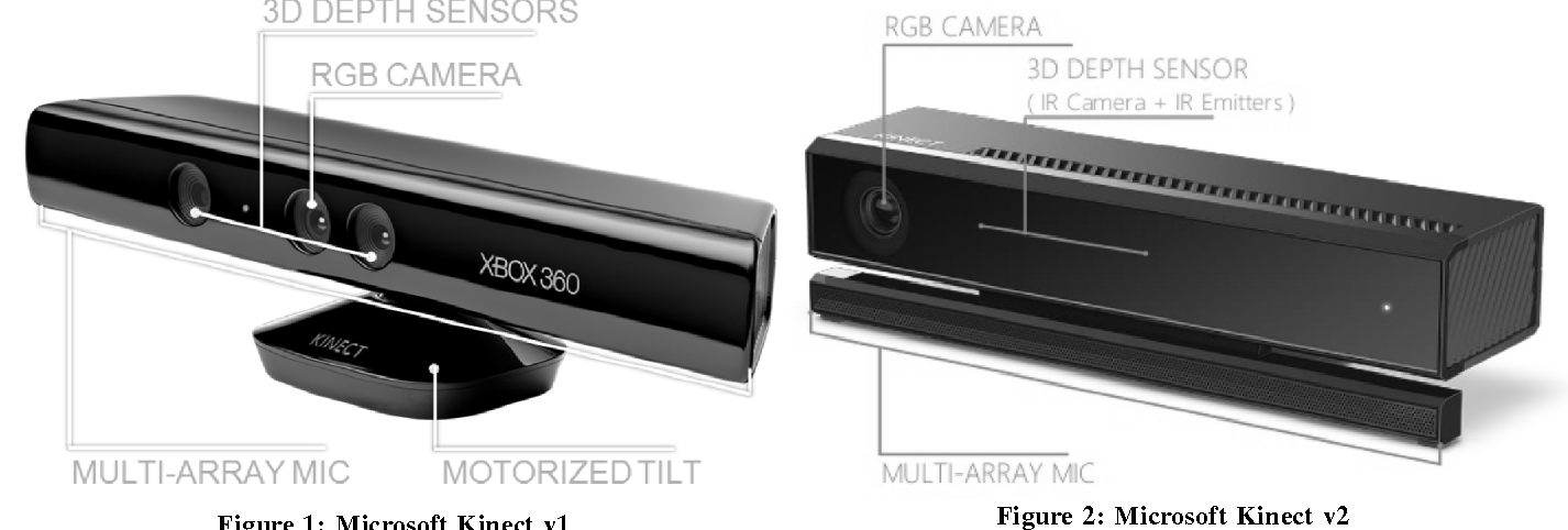 Figure 1 from Microsoft Kinect in Gesture Recognition : A
