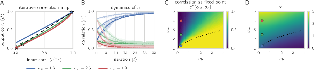 Figure 2: Dynamics of correlations, cl12, in a sigmoidal network with φ(h) = tanh(h). (A) The C-map in (6) for the same σw and σb = 0.3 as in Fig. 1A. (B) The C-map dynamics, derived from both theory, through (6) (solid lines) and numerical simulations of (1) with Nl = 1000 (dots) (C) Fixed points c∗ of the C-map. (D) The slope of the C-map at 1, χ1, partitions the space (black dotted line at χ1 = 1) into chaotic (χ1 > 1, c∗ < 1) and ordered (χ1 < 1, c∗ = 1) regions.