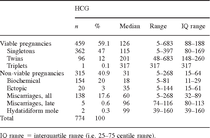 Table I from Serum HCG 12 days after embryo transfer in