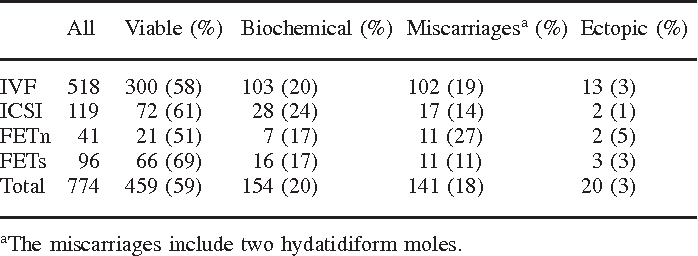 Table II from Serum HCG 12 days after embryo transfer in